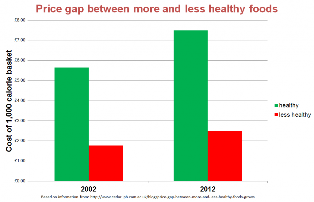 Price gap between more and less healthy foods