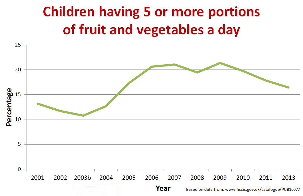 Children five a day
