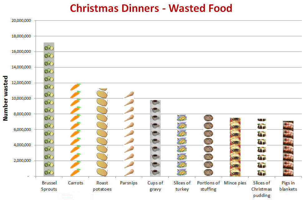 graph showing Christmas Food Waste