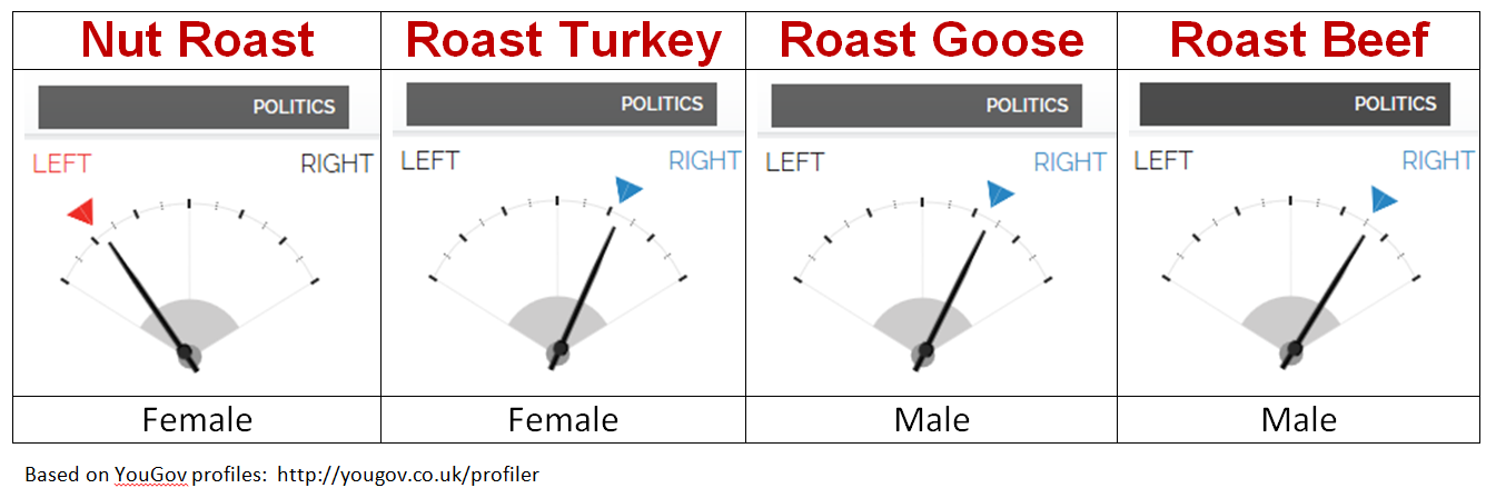 Politics of Christmas Roasts