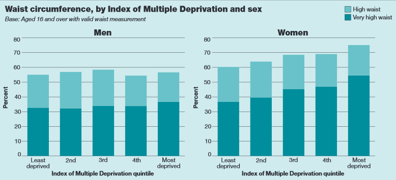 Waist circumference & social deprivation