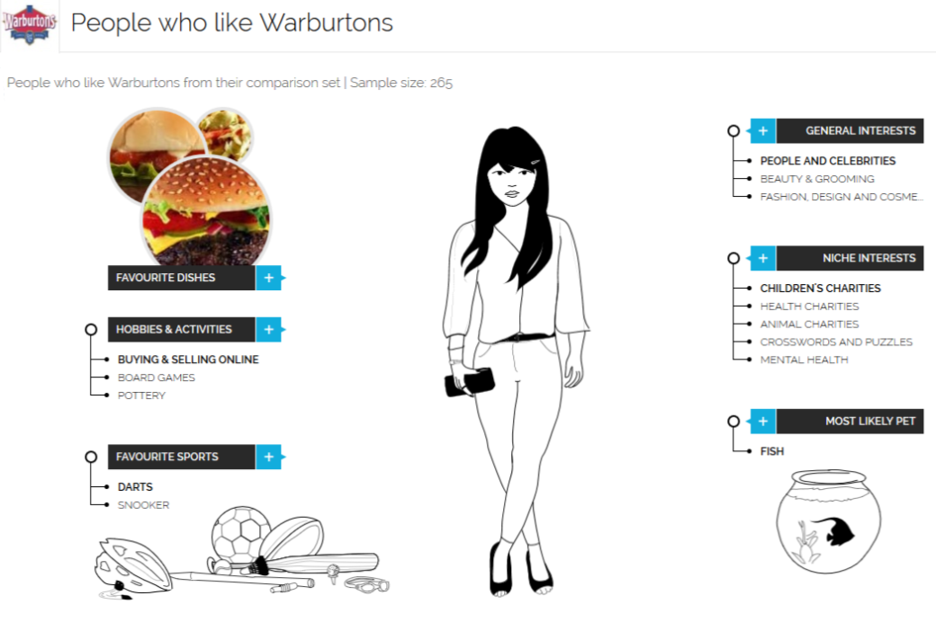 The possible lifestyle of a Warburtons customer