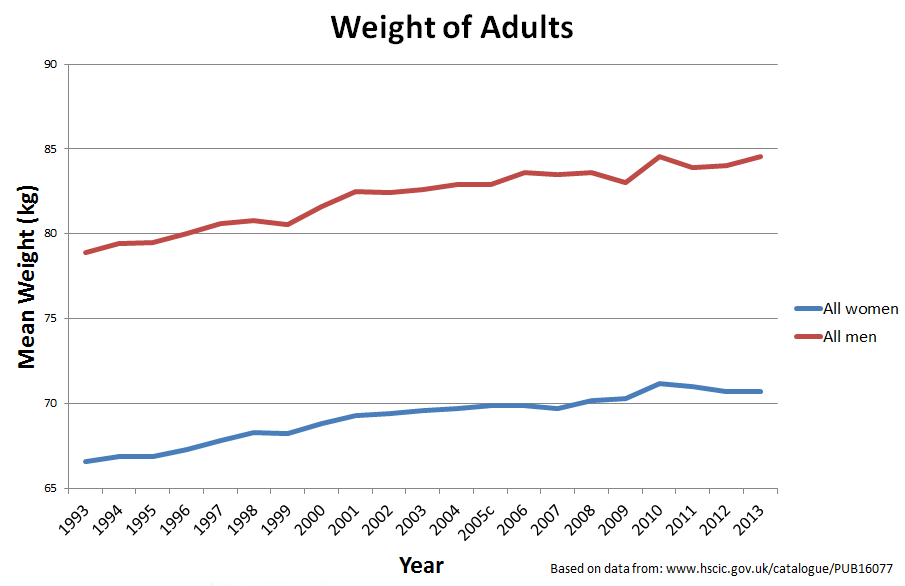 Weight of adults