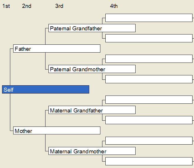 ancestral chart